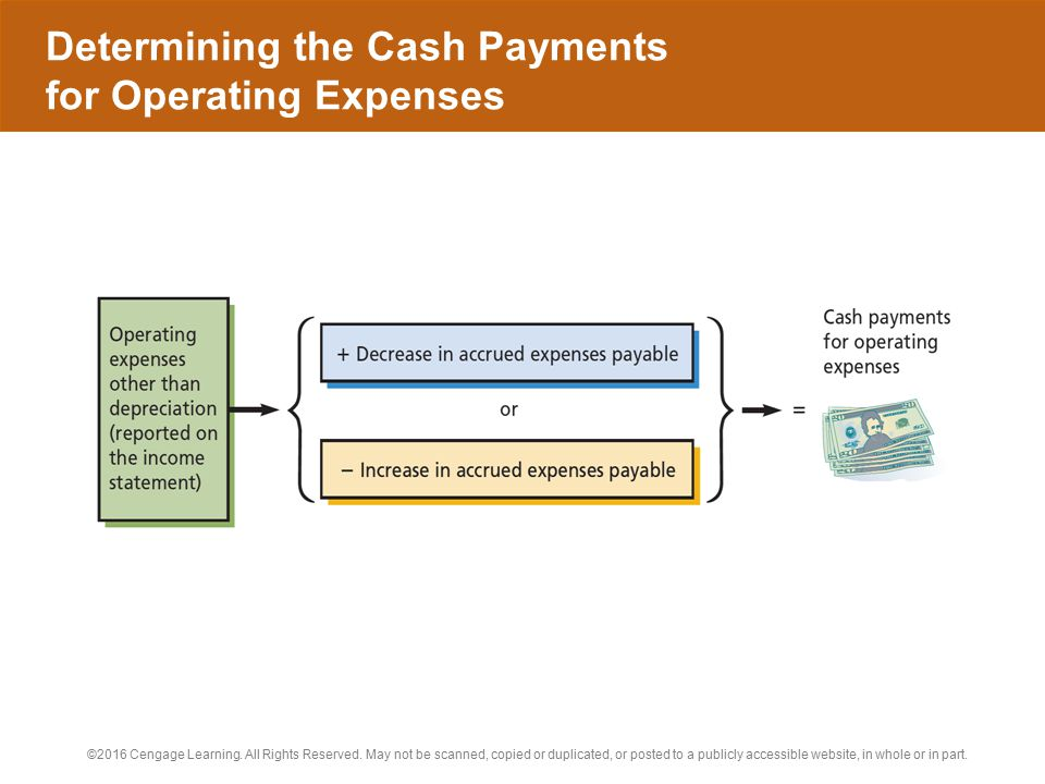 Determining the Cash Payments for Operating Expenses
