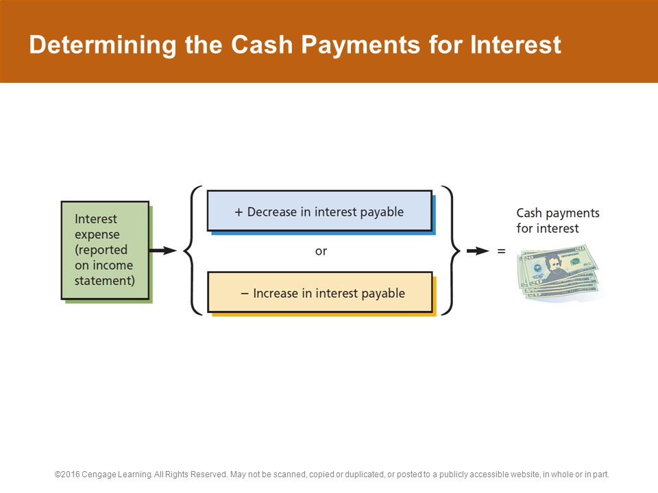 Determining the Cash Payments for Interest