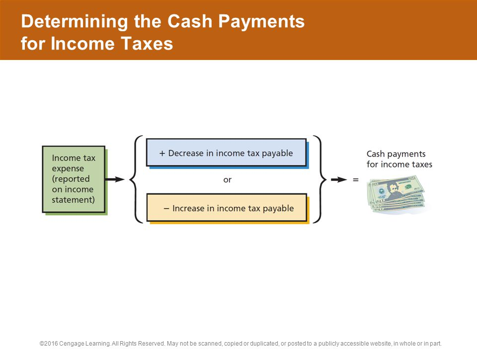 Determining the Cash Payments for Income Taxes