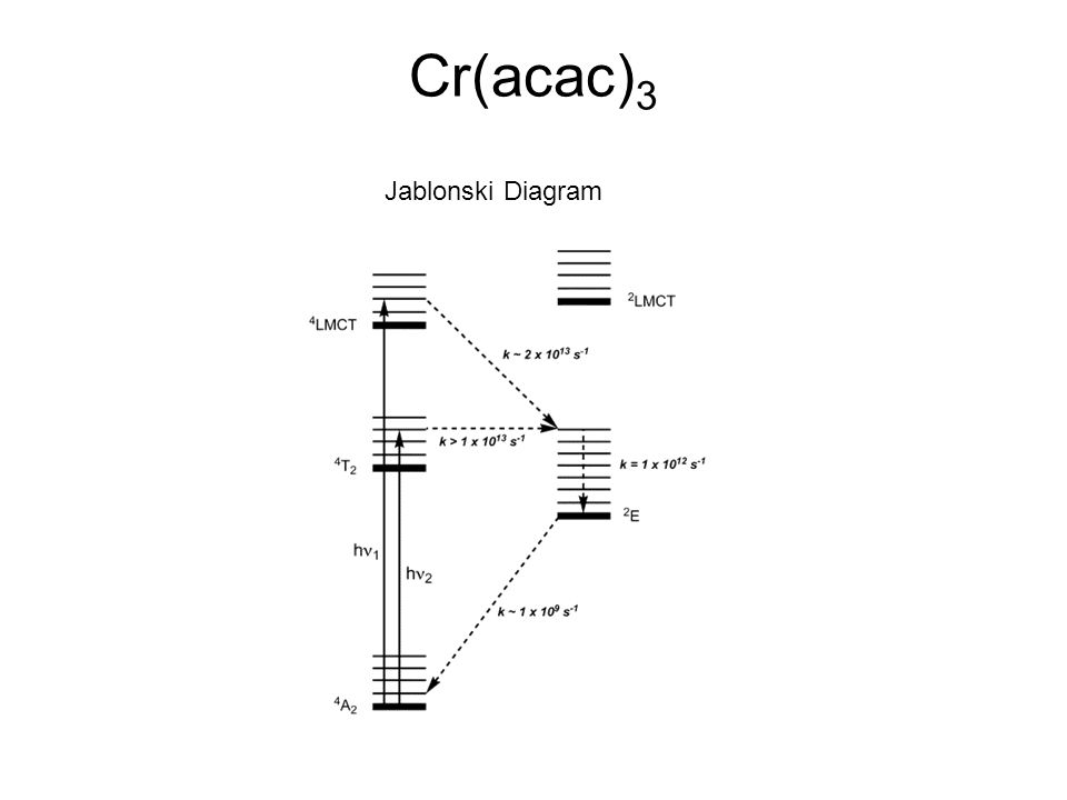 Laser pulse generation and ultrafast pump probe experiments ppt 24 cracac3 jablonski diagram ccuart Gallery