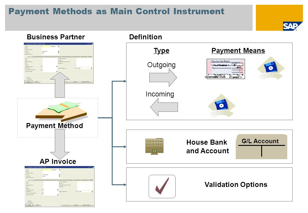 Unit 2: Banking Process Contents: Outgoing and incoming payments