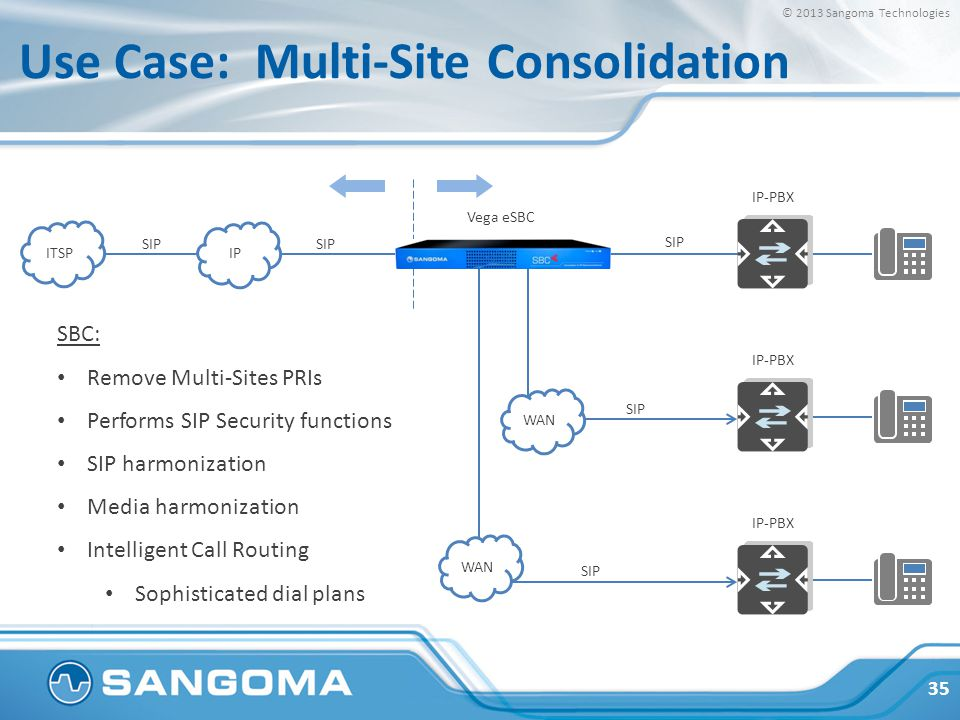 Sangoma Technologies Making VoIP & Video Simple - ppt video online
