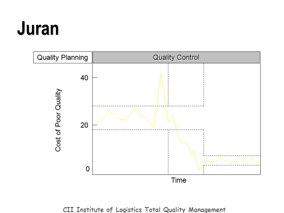 total quality management ppt download rh slideplayer com Quality Control Is Good Quality Control Manual Pillows