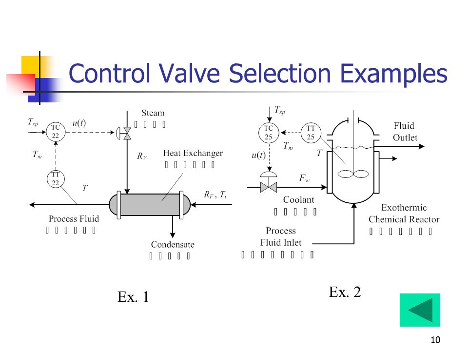 Valve authority technical paper | control valve authority.