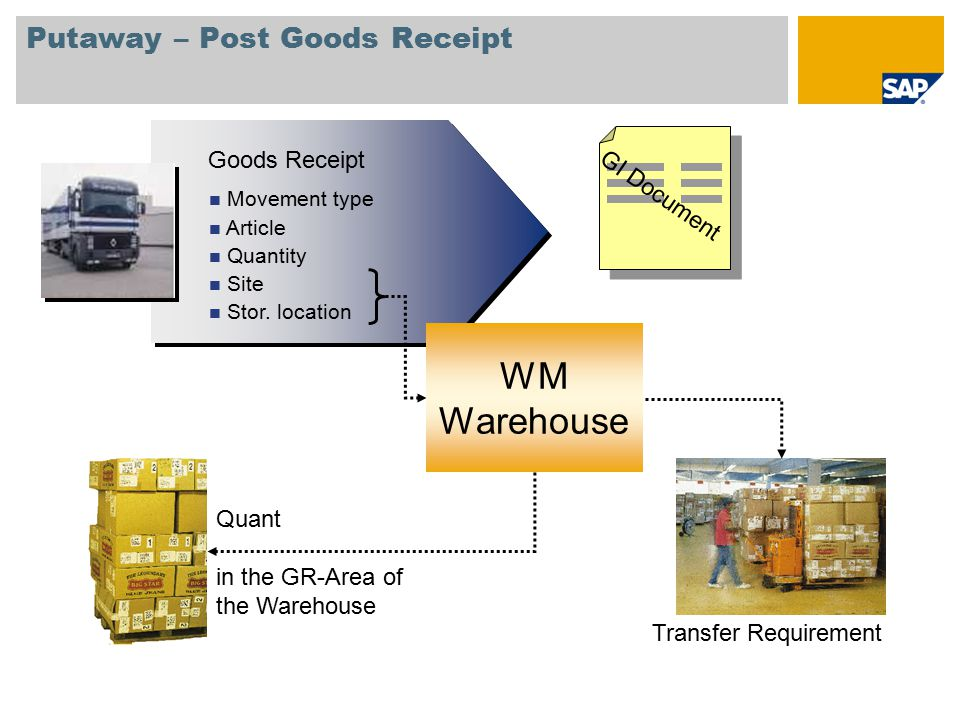 Warehouse and DC Management (WM) SAP Best Practices for Retail