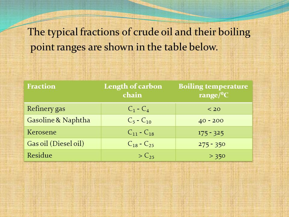 The typical fractions of crude oil and their boiling point ranges are shown in the table