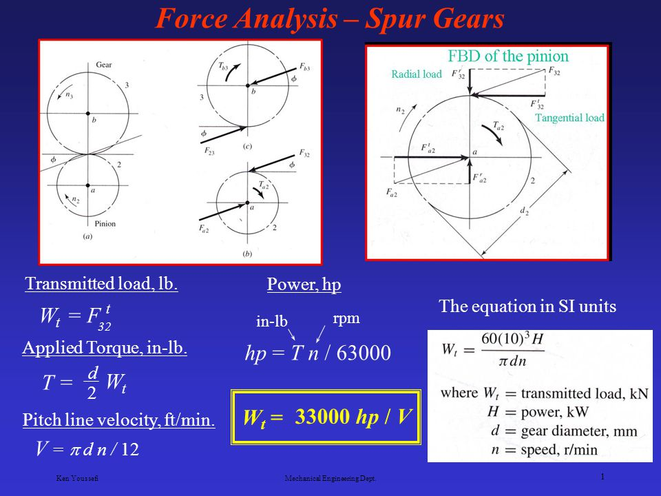 Force Analysis Spur Gears Ppt Video Online Download
