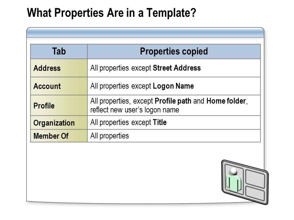 What Properties Are in a Template