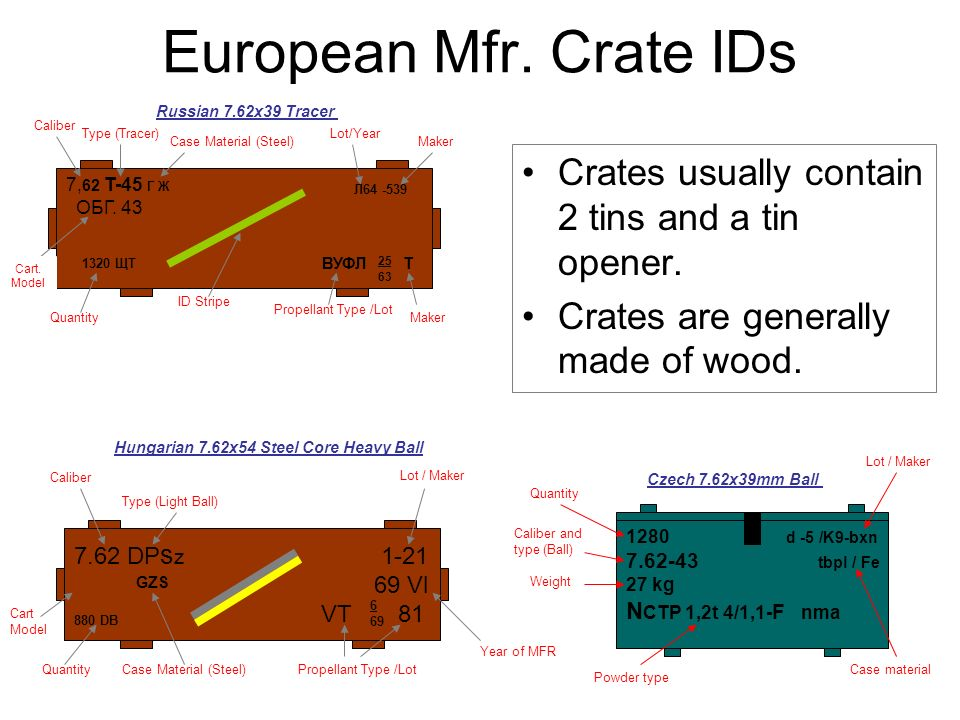 European Mfr. Crate IDs Russian 7.62x39 Tracer. Caliber. Type (Tracer) Lot/Year. Case Material (Steel)