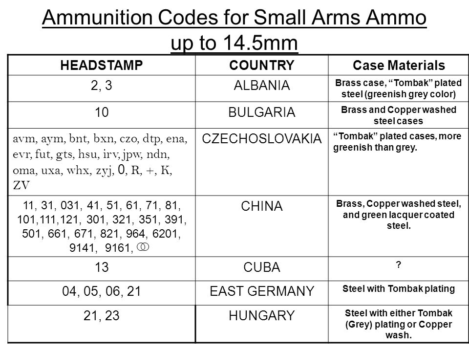 Ammunition Codes for Small Arms Ammo up to 14.5mm