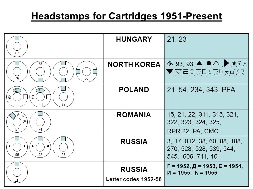 Headstamps for Cartridges 1951-Present