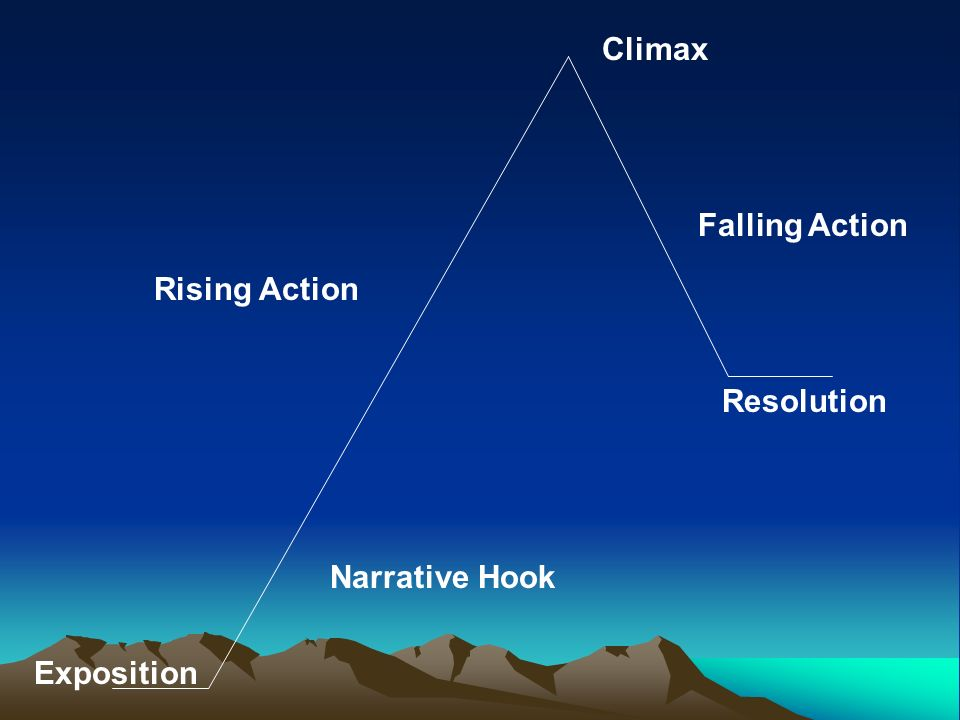Climax Falling Action Rising Action Resolution Narrative Hook Exposition