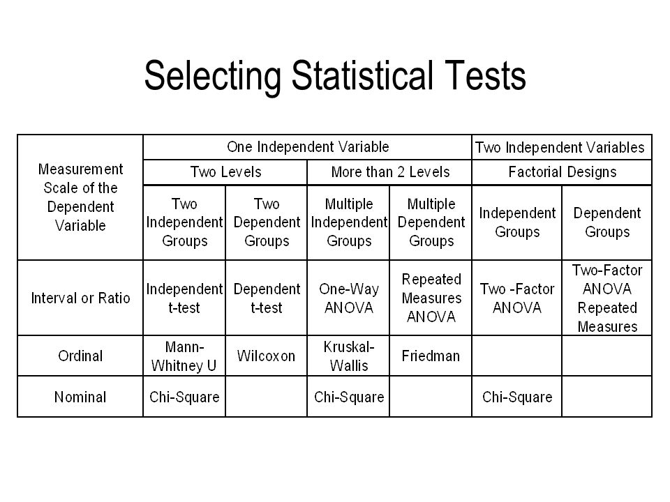 Selecting Statistical Tests
