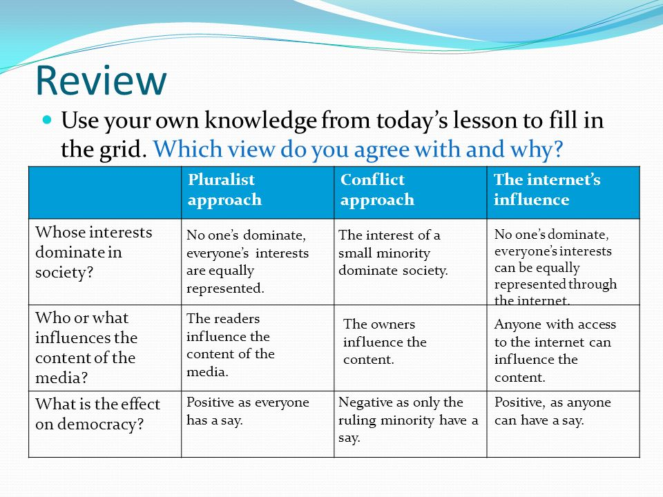 Review Use your own knowledge from today's lesson to fill in the grid. Which view do you agree with and why