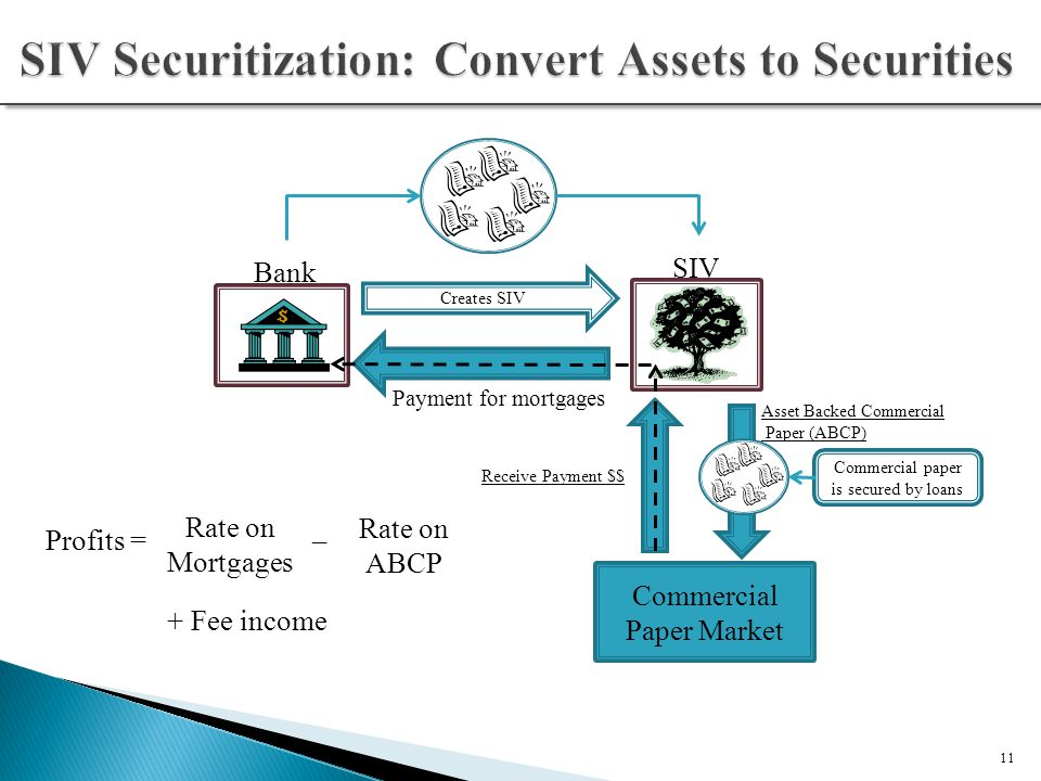 Loan Securitization The Basics - ppt video online download