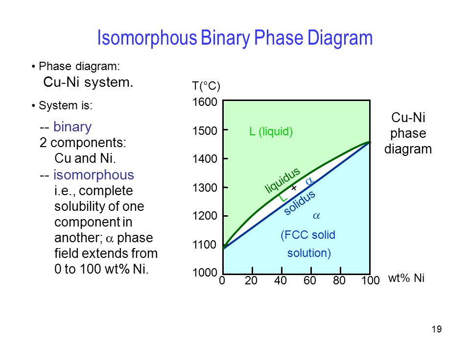 Binary Phase Diagram Complete Solid Solution Circuit Connection