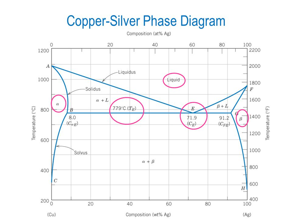 Gold Silver Copper Phase Diagram - custom project wiring diagram