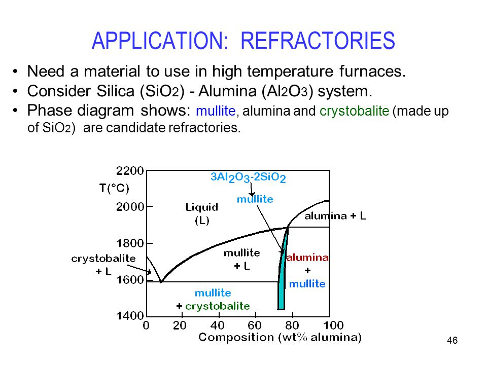 APPLICATION%3A+REFRACTORIES alumina pressure temperature phase diagrams excellent electrical