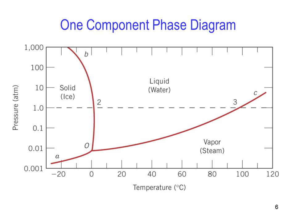 gold silver copper phase diagram phase diagrams chapter ppt video online download  phase diagrams chapter ppt video online