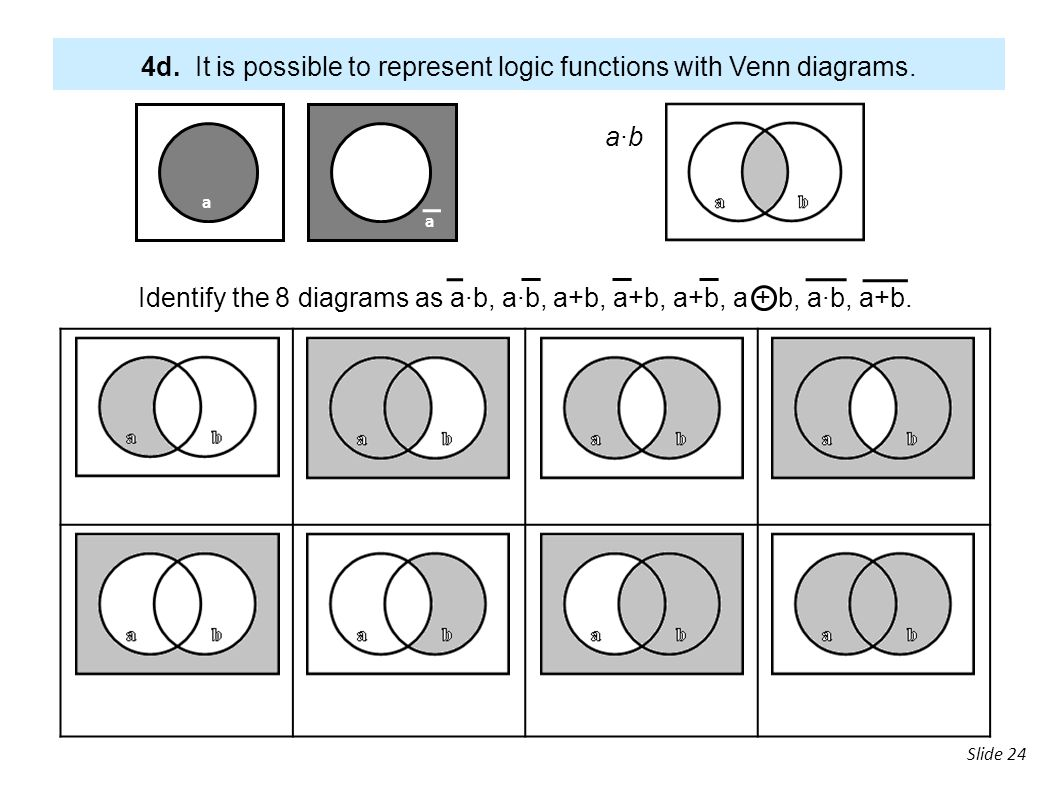 Venn diagram for boolean functions all kind of wiring diagrams 3 digital electronics ppt download rh slideplayer com 4 variable venn diagram 4 variable venn diagram ccuart Images