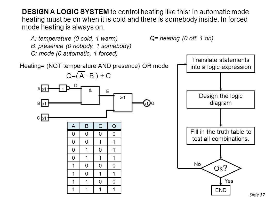 37 DESIGN A LOGIC SYSTEM to control heating like this: In automatic mode  heating must be on when it is cold and there is somebody inside.
