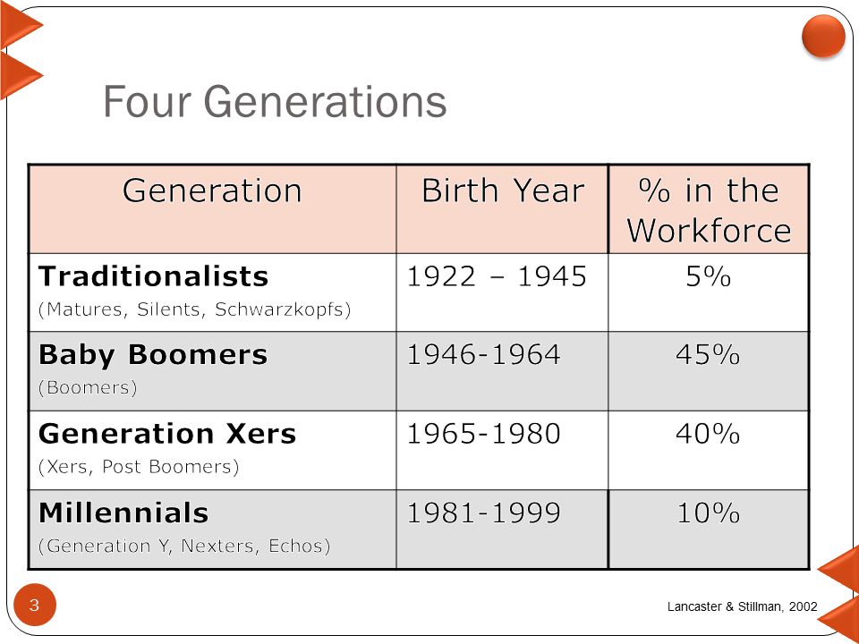 4 generations in the workforce