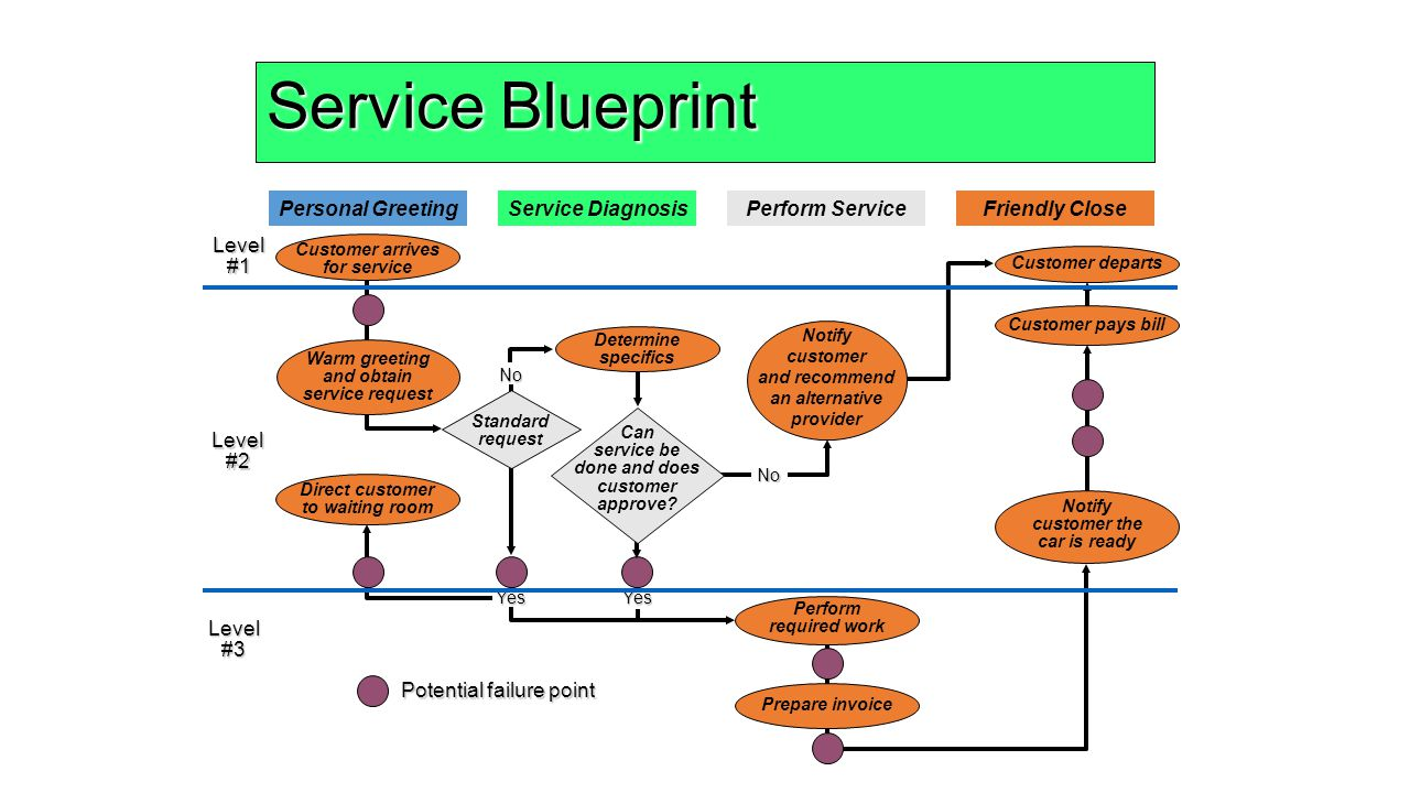 service blueprint fast food