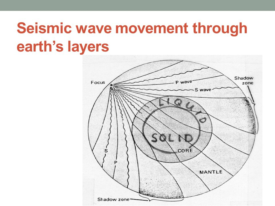 Seismic wave movement through earth's layers
