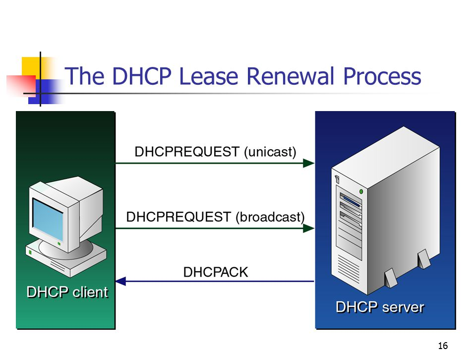 Chapter Overview Understanding DHCP Configuring a DHCP Server - ppt