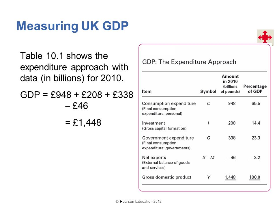 Measuring UK GDP Table 10.1 shows the expenditure approach with data (in billions) for GDP = £948 + £208 + £338  £46 = £1,448