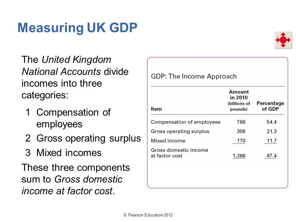 Measuring UK GDP