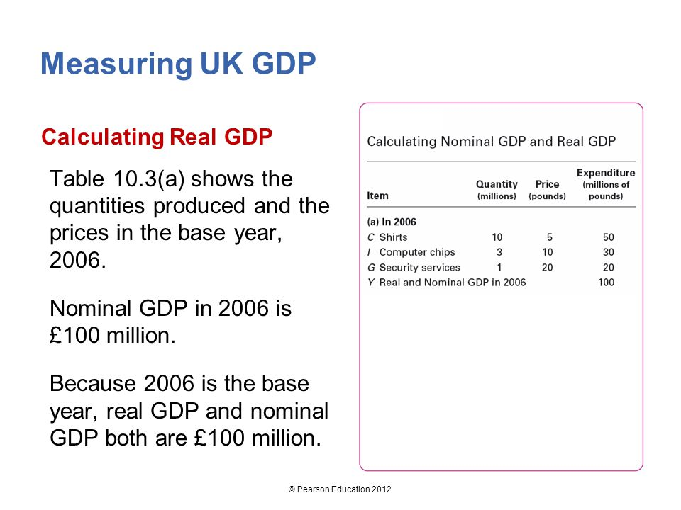 Measuring UK GDP Calculating Real GDP