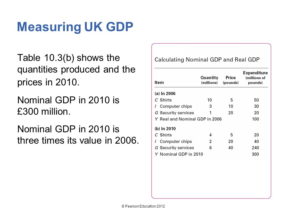 Measuring UK GDP Table 10.3(b) shows the quantities produced and the prices in Nominal GDP in 2010 is £300 million.