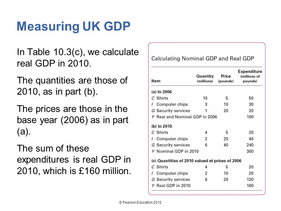 Measuring UK GDP In Table 10.3(c), we calculate real GDP in 2010.