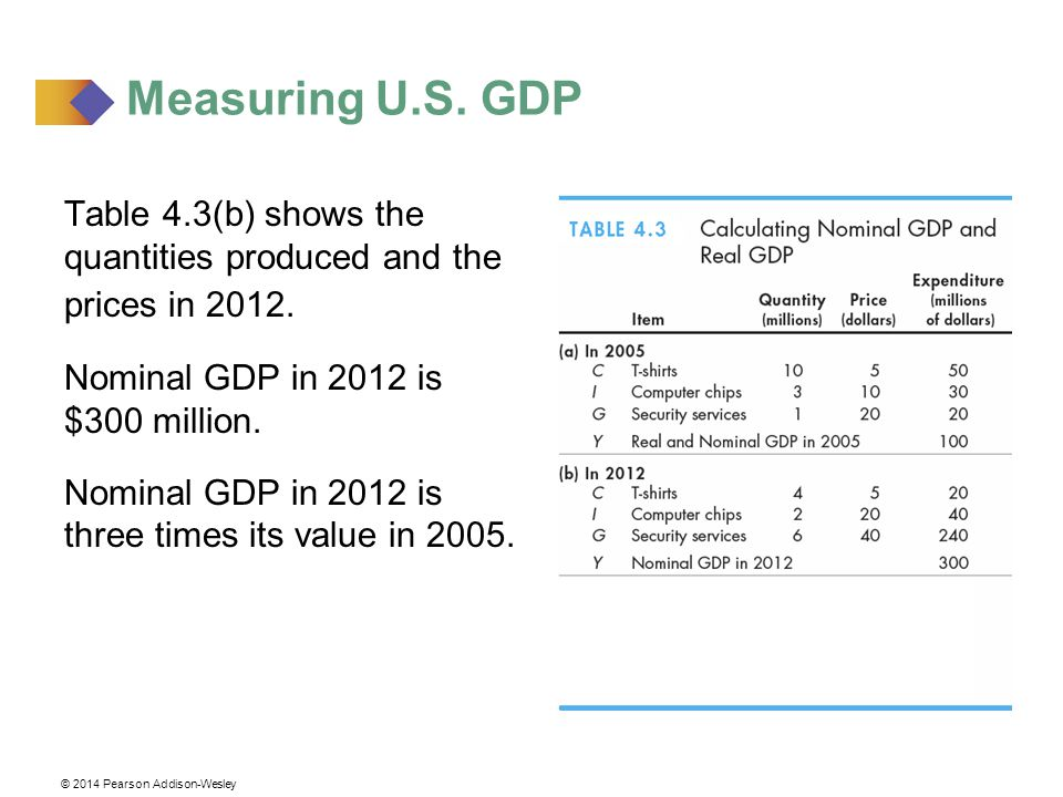 the concepts and measurements of gdp In studying the concept of gross domestic product, it is also important that students learn how gross domestic product is measured, have a clear understanding of its components, and be able to distinguish between real and nominal gross domestic product.
