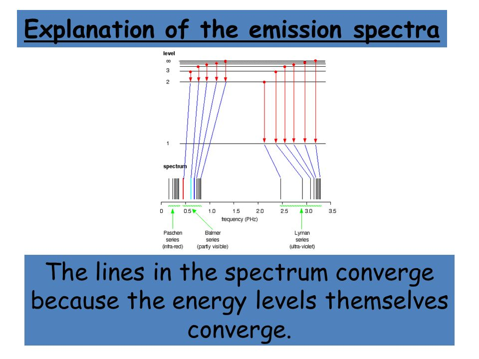Explanation of the emission spectra