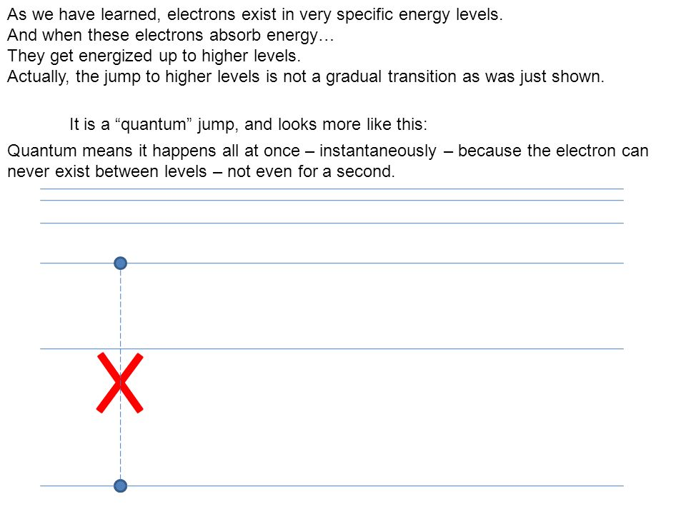 As we have learned, electrons exist in very specific energy levels.