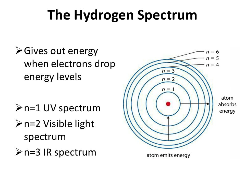 The Hydrogen Spectrum Gives out energy when electrons drop energy levels. n=1 UV spectrum. n=2 Visible light spectrum.