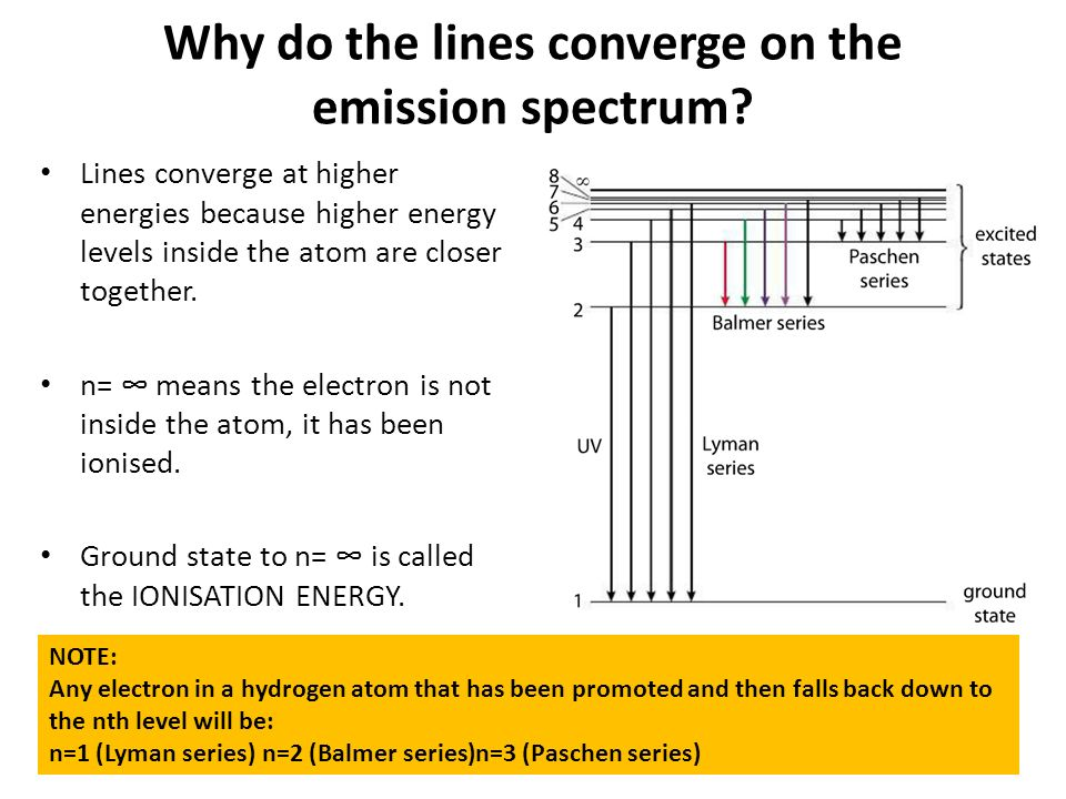 Why do the lines converge on the emission spectrum