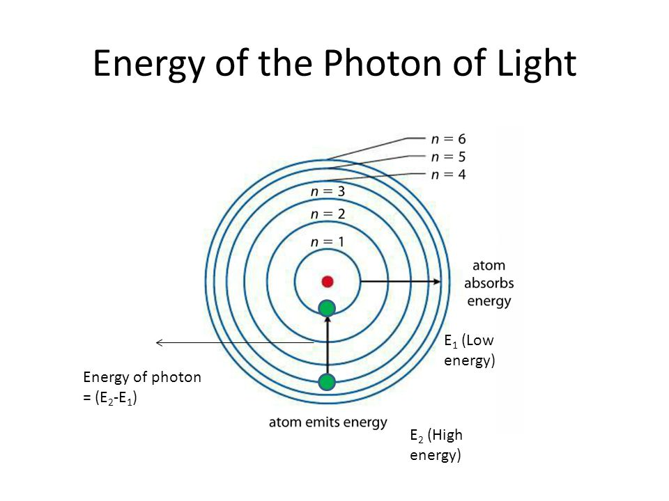 Energy of the Photon of Light