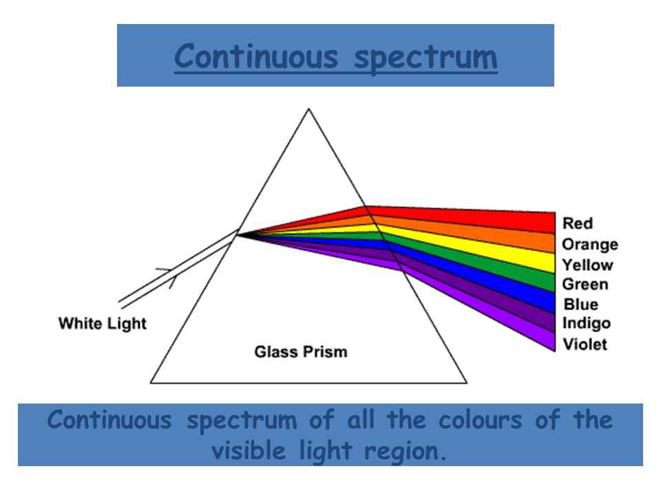 Continuous spectrum of all the colours of the visible light region.