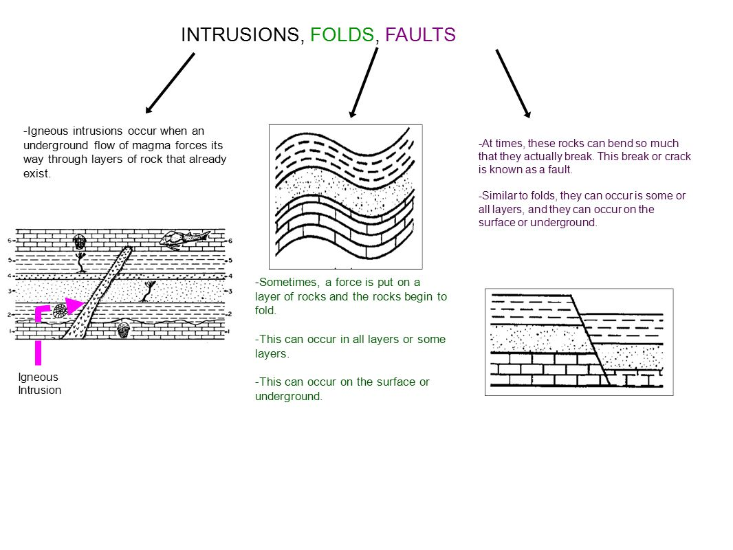 Igneous intrusion relative dating activity