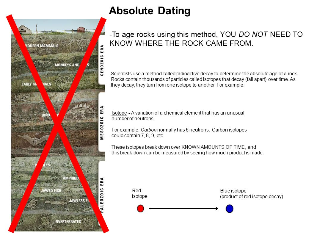 how to use absolute dating