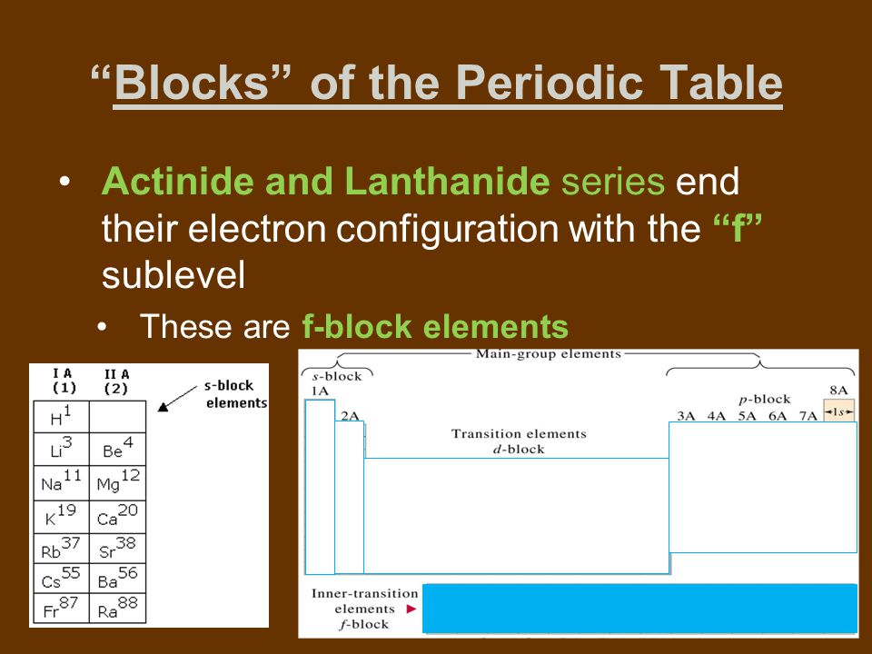 The modern periodic table ppt video online download blocks of the periodic table urtaz Choice Image