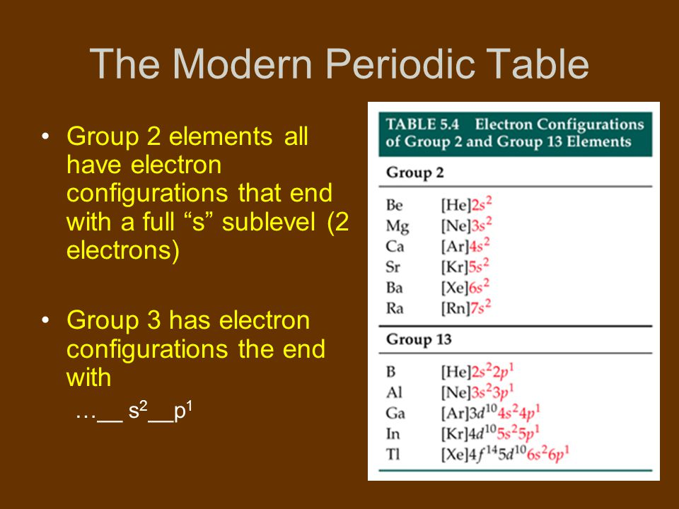 The modern periodic table ppt video online download the modern periodic table urtaz Choice Image