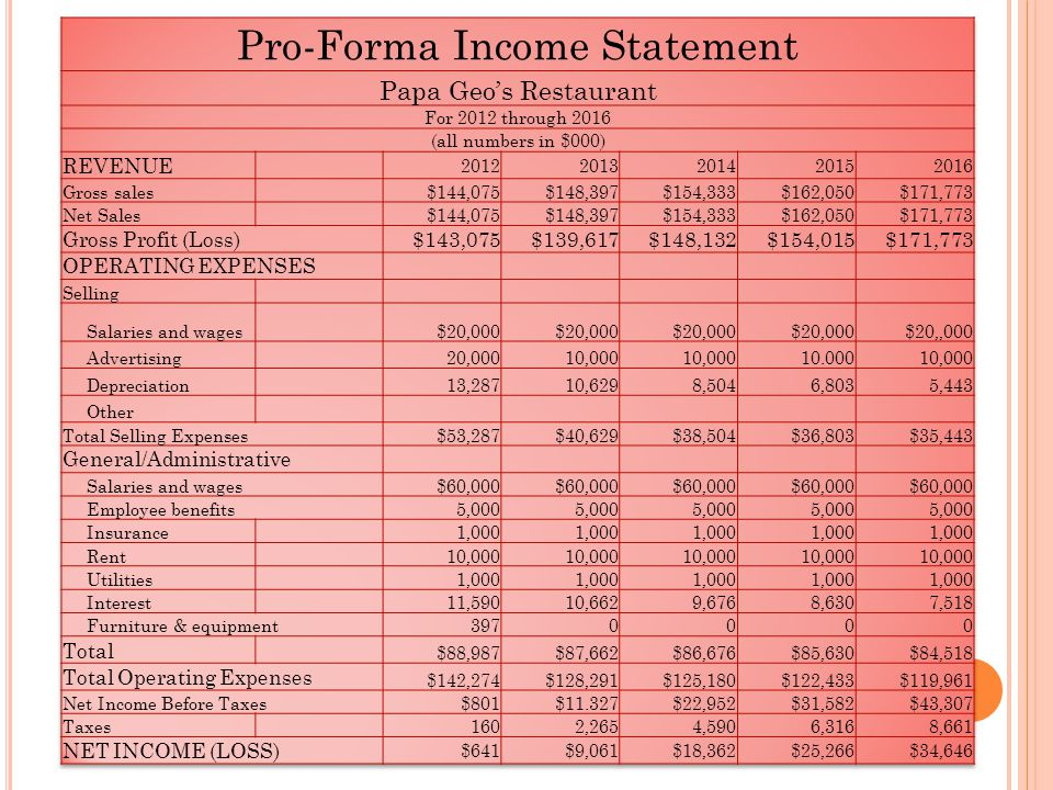 16 pro forma income statement