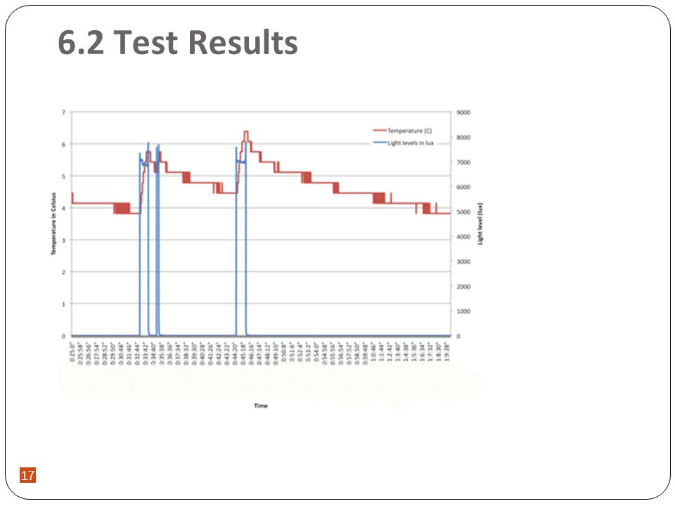 Final year project digital light meter by ak muhammad saufi 1 ppt 17 62 test results 17 ccuart Images