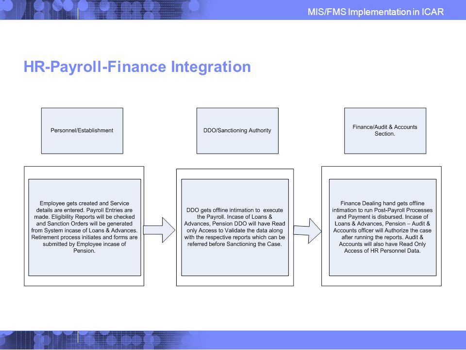 Implementation of Management Information System (MIS