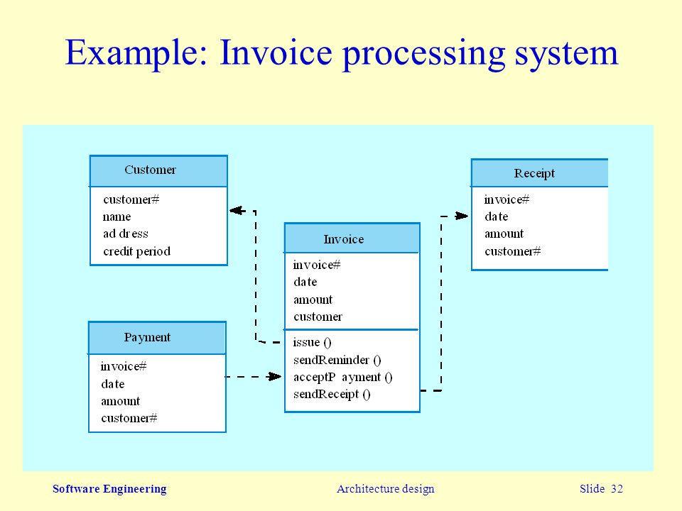 Architecture Software Architecture Design Example