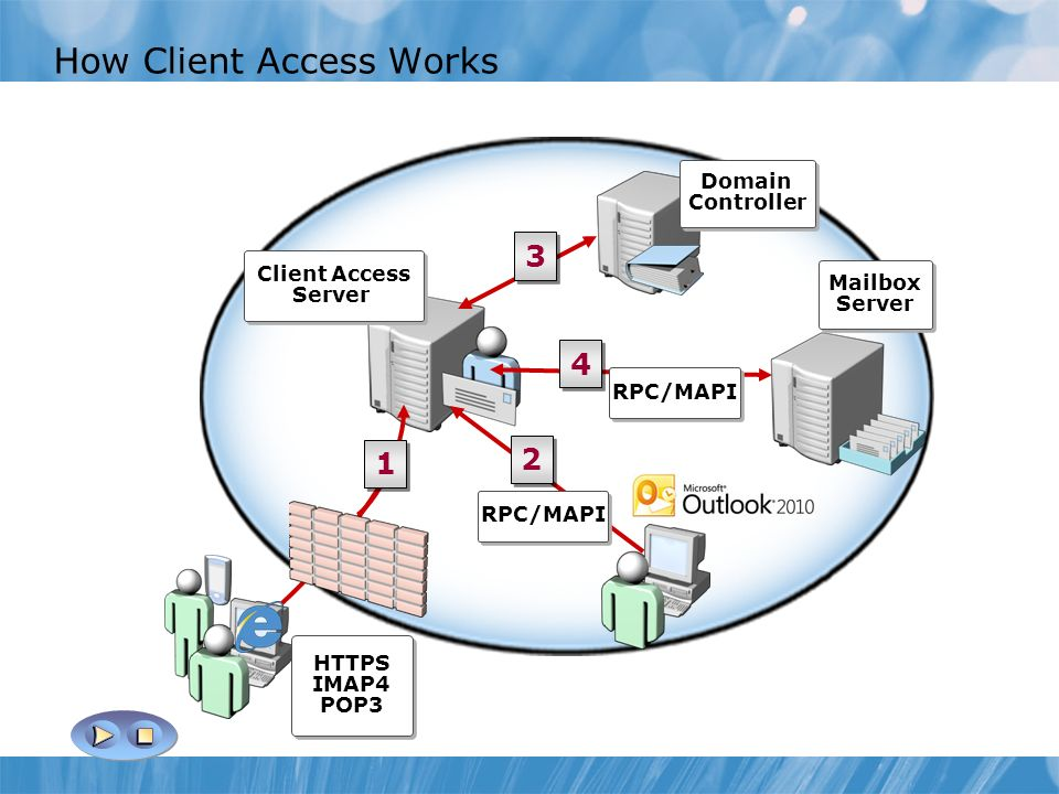 How Client Access Works